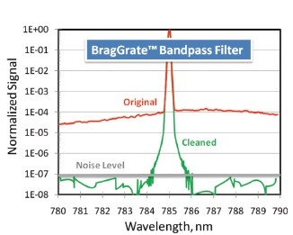 BragGrate™- Bandpass | ASE Suppression Filters